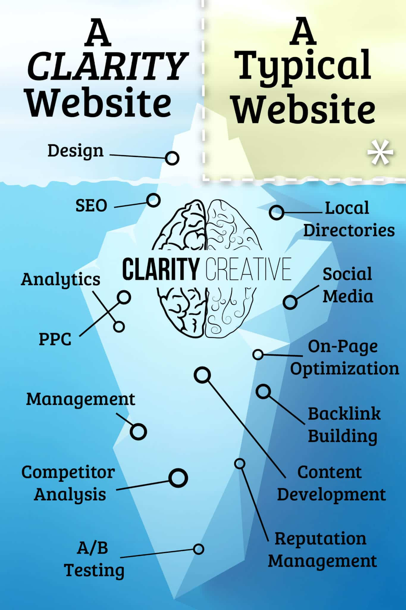 a clarity website vs. a typical website