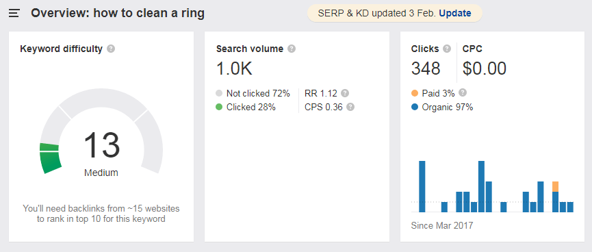 "keyword traffic and difficulty for ""how to clean a ring"""